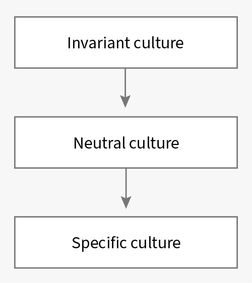 All You Need to Know About CultureInfo in .NET Applications